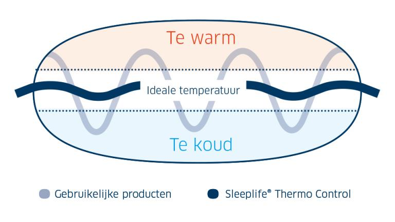 matrasbeschermer thermo control sleeplife grafiek